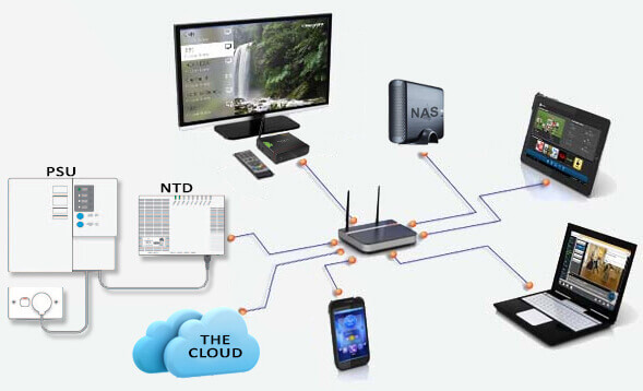 NBN Home Network